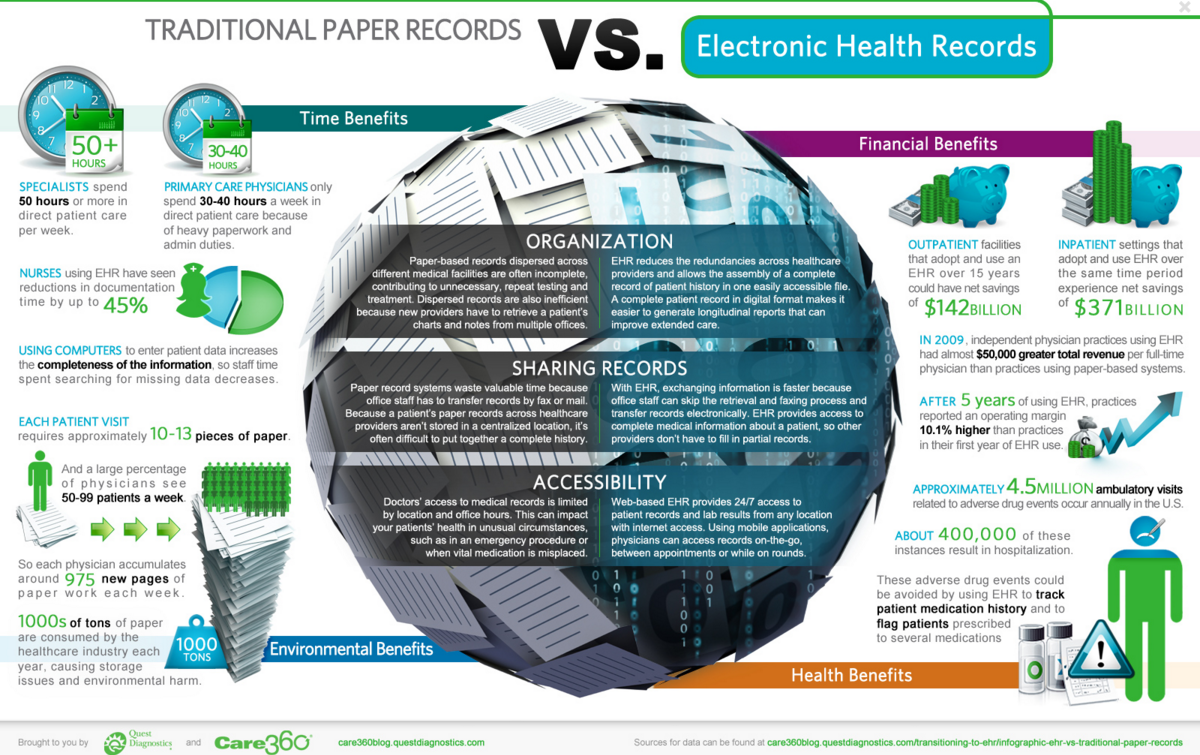 benefits of ehr Find the most significant reasons why our healthcare system would benefit from the widespread transition from paper to electronic health records.