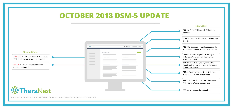DSM-5 Updated Codes Graphic - TheraNest Blog
